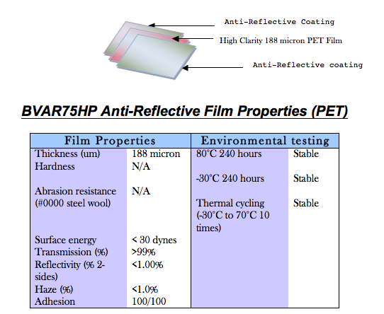 Vampire Coatings and BVAR75HP Anti-Reflective Film Properties (PET)