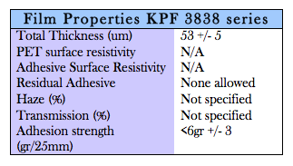 KPF Protection Film